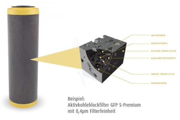 Aktivkohlefilter-Wasser-GFP-Sf1pX15dZRgiPr